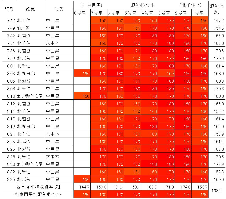 日比谷線の混雑状況(朝ラッシュ時、上野→仲御徒町、生データ)