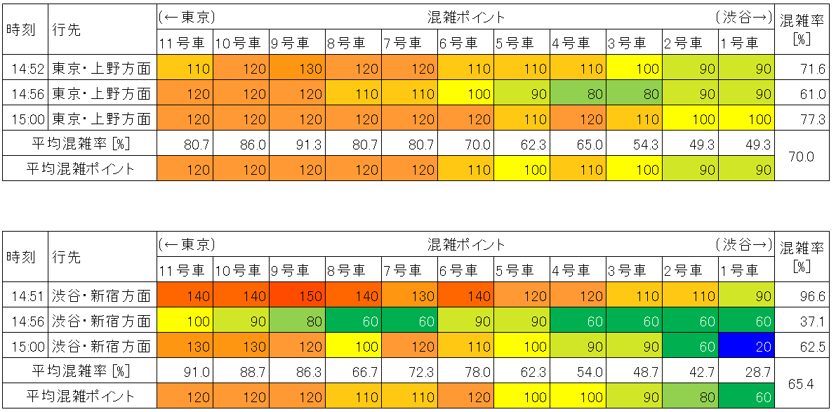 山手線の混雑状況(平日日中時間帯、大崎-品川)