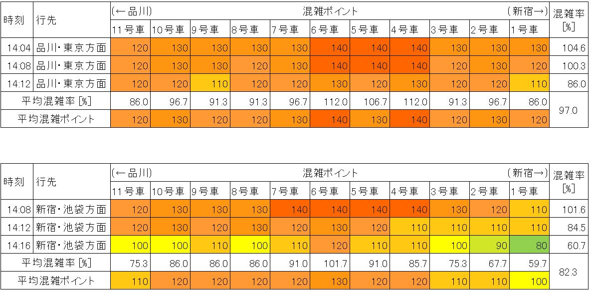 山手線の混雑状況(平日日中時間帯、渋谷-恵比寿)