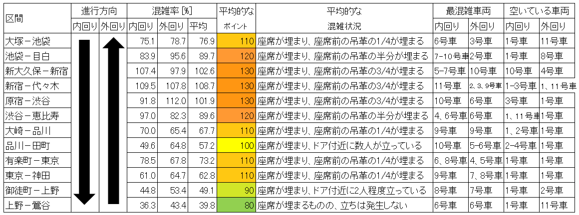 山手線の混雑状況(平日日中時間帯、主要区間のまとめ、上野追加)