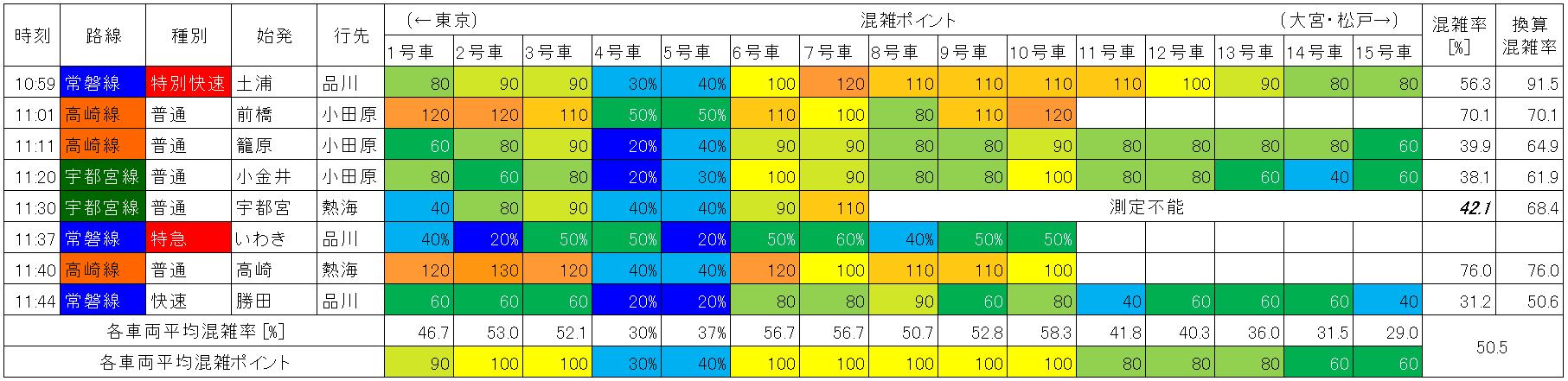 上野東京ラインの混雑状況(上野→東京、平日日中時間帯)