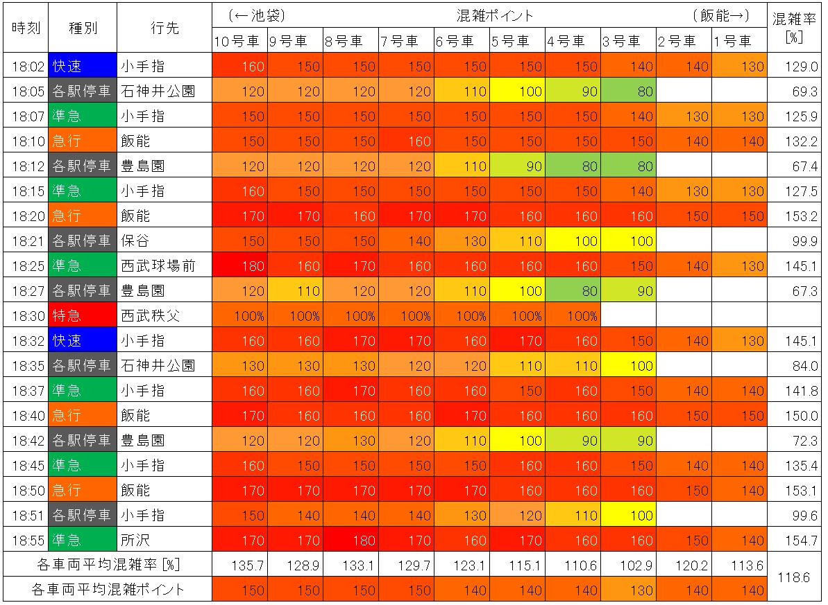 西武池袋線の混雑状況(夕方ラッシュ時、池袋-椎名町、生データ)