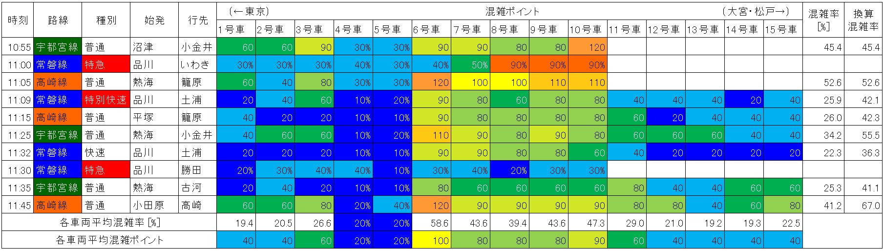 上野東京ラインの混雑状況(東京→上野、平日日中時間帯)