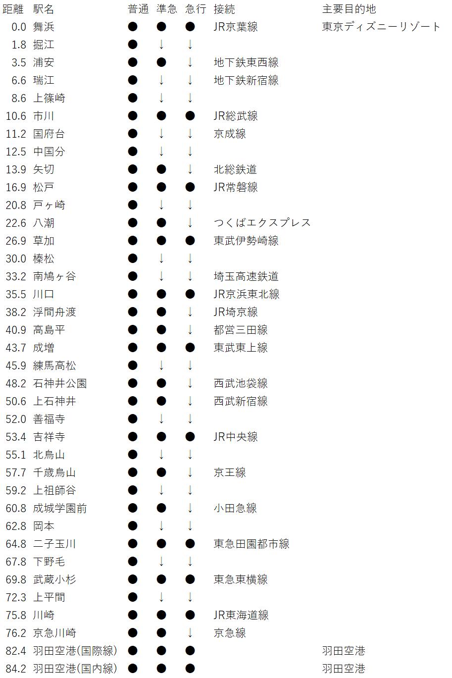 東京外環状線(駅一覧)