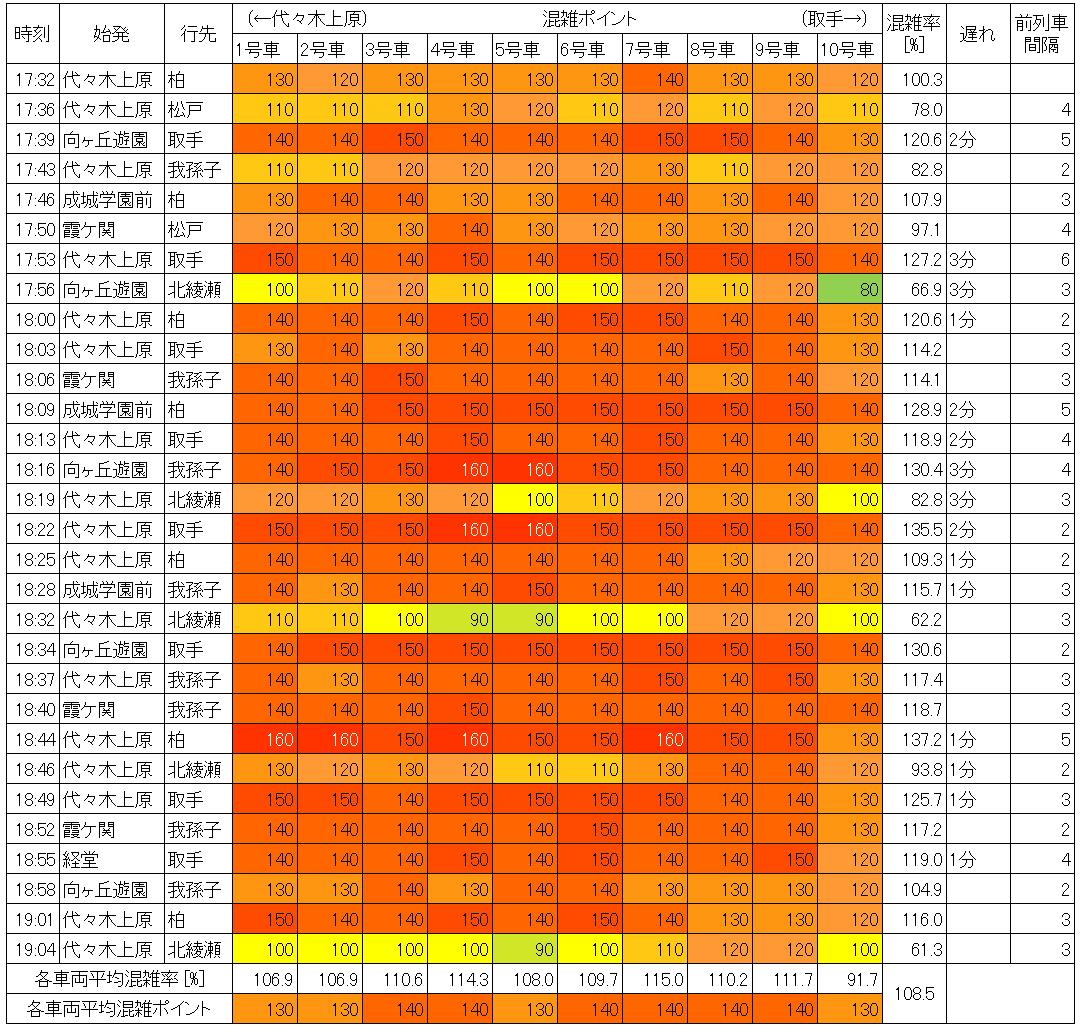 夕方ラッシュ時の千代田線の混雑状況(北千住→綾瀬)