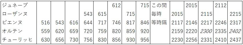 IC5系統 ジュネーブ→チューリッヒ