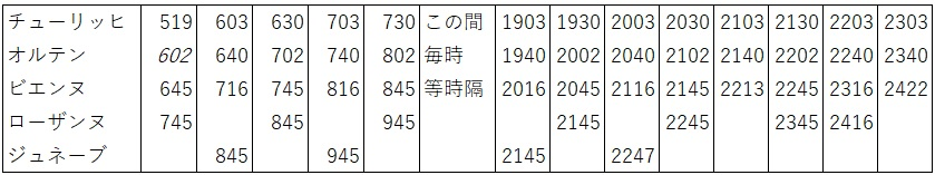 IC5系統 チューリッヒ→ジュネーブ