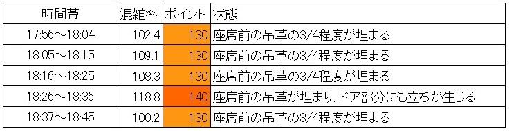 夕方ラッシュ時の浅草線の混雑状況(蔵前→浅草、現場調査、時間帯別)