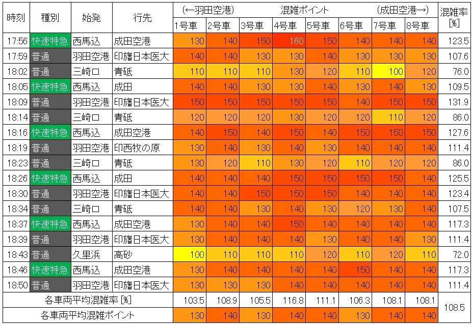 夕方ラッシュ時の浅草線の混雑状況(蔵前→浅草、現場調査、生データ)