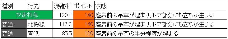 夕方ラッシュ時の浅草線の混雑状況(蔵前→浅草、現場調査、種別ごと)