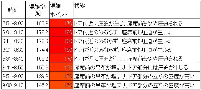 総武線各駅停車の混雑状況(錦糸町-両国、朝ラッシュ時、時間帯層別)
