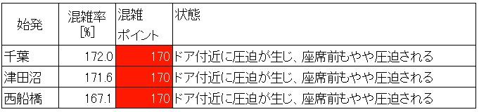 総武線各駅停車の混雑状況(最ピーク60分、始発駅別)
