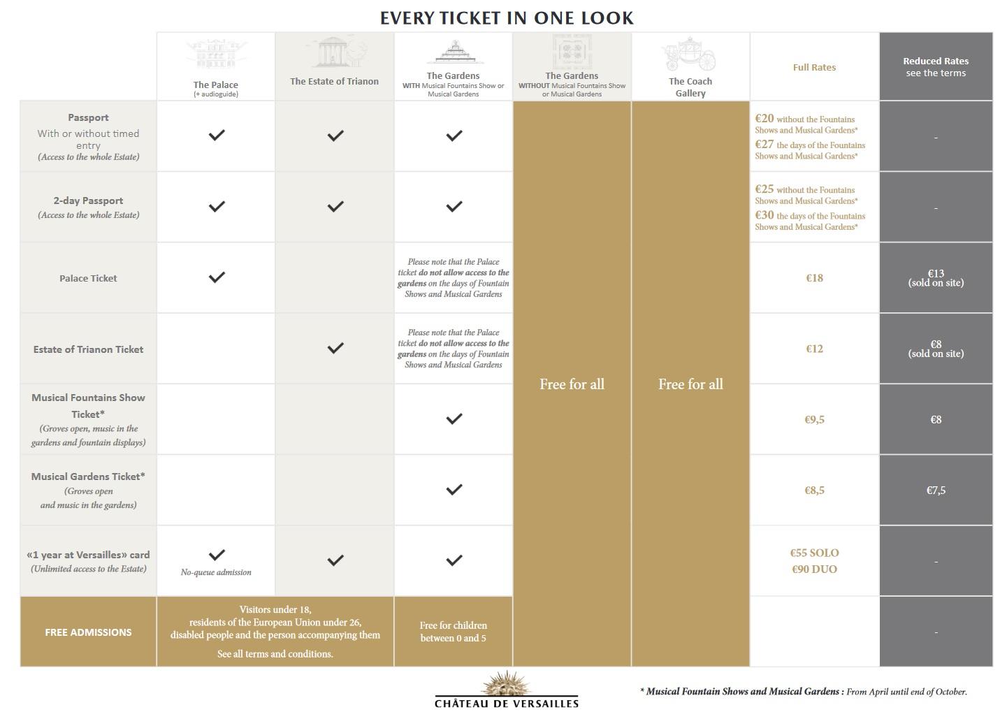 ベルサイユ宮殿のチケット一覧