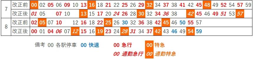 平日朝ラッシュ時二俣川上り時刻の比較