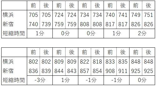 平日朝ラッシュ時湘南新宿ラインの時刻の比較