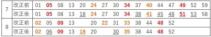平日朝ラッシュ時横浜上り時刻の比較