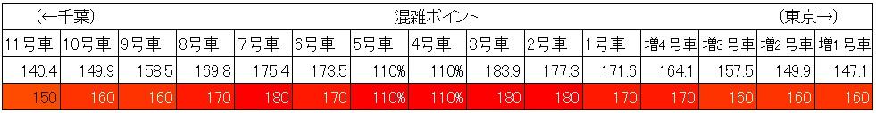 総武線快速混雑状況(平日朝ラッシュ、新小岩→錦糸町、車両別)