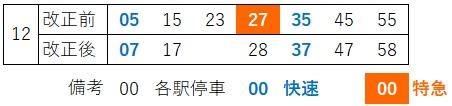 日中湘南台上り時刻の比較