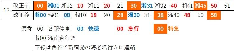 日中横浜下り時刻の比較