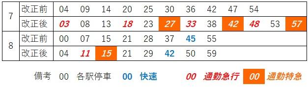 平日朝ラッシュ時湘南台上り時刻の比較