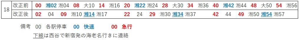 夕方ラッシュ時横浜下り時刻の比較