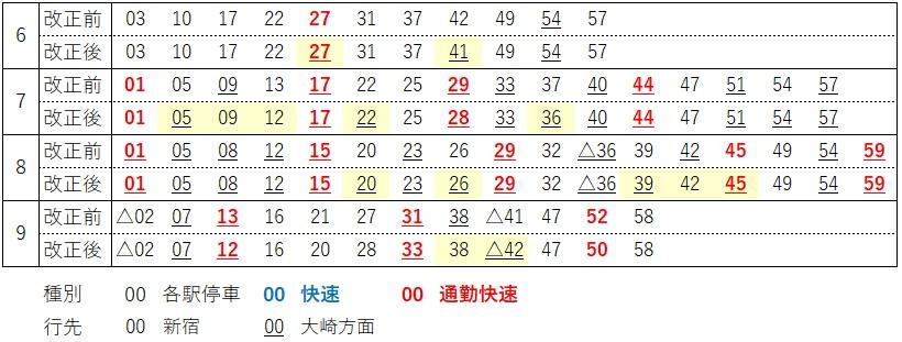 埼京線赤羽発車時刻