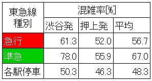 休日日中時間帯の半蔵門線の混雑状況(渋谷→表参道、種別で層別)