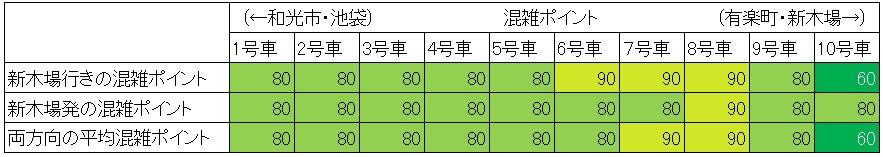 休日日中時間帯の有楽町線の混雑状況(桜田門-永田町、車両ごと)