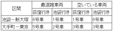 休日日中時間帯の丸ノ内線の混雑状況(号車別混雑状況)