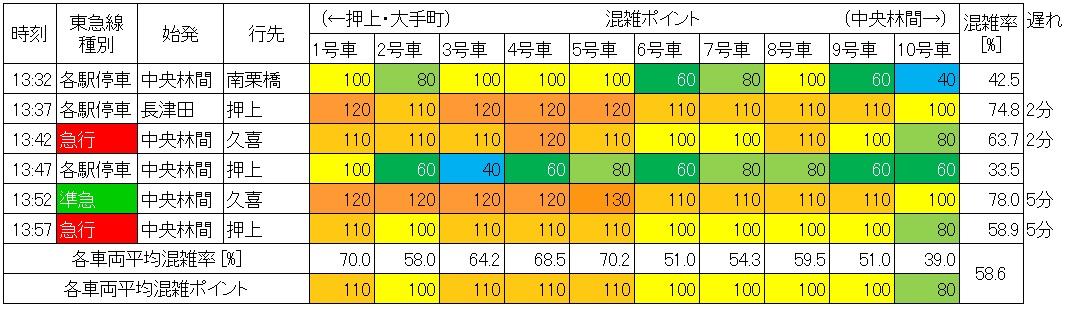 休日日中時間帯の半蔵門線の混雑状況(渋谷→表参道、生データ)