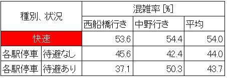 休日日中時間帯の東西線の混雑状況(日本橋-大手町、種別ごと集計)