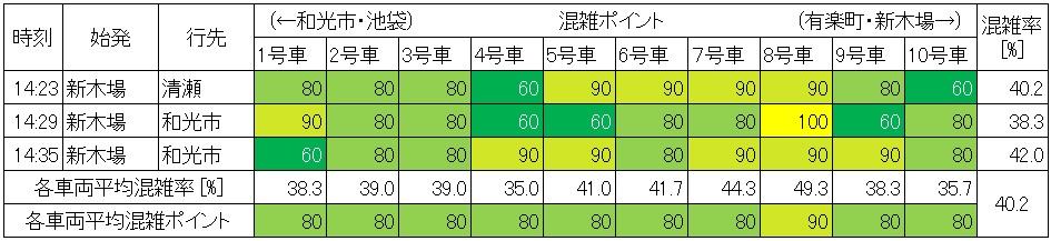 休日日中時間帯の有楽町線の混雑状況(桜田門→永田町、生データ)