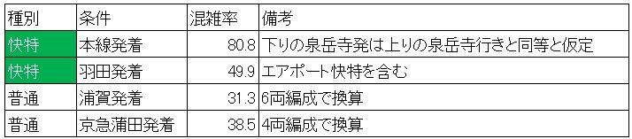 京急線混雑調査(休日日中時間帯、品川集計結果)