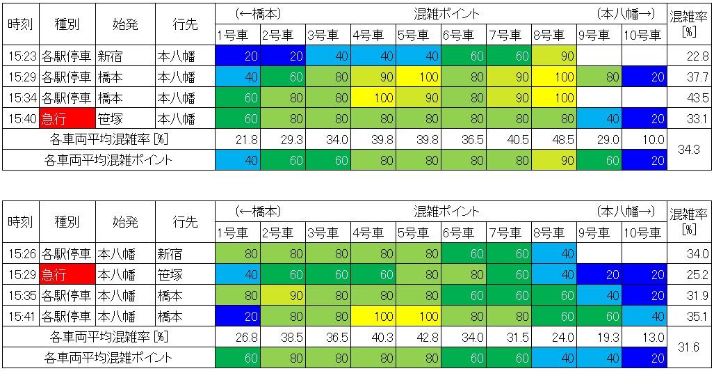 休日日中時間帯の都営新宿線の混雑状況(新宿-新宿三丁目、生データ)