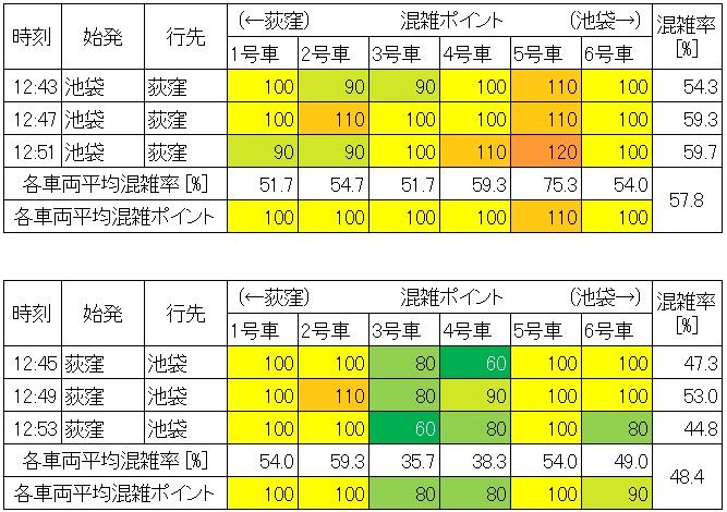 休日日中時間帯の丸ノ内線の混雑状況(大手町-東京、生データ)