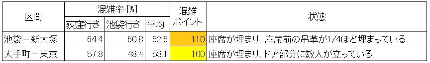 休日日中時間帯の丸ノ内線の混雑状況(区間別混雑状況)