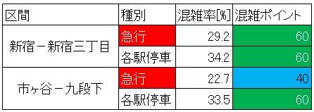 休日日中時間帯の都営新宿線の混雑状況(区間と種別ごと)