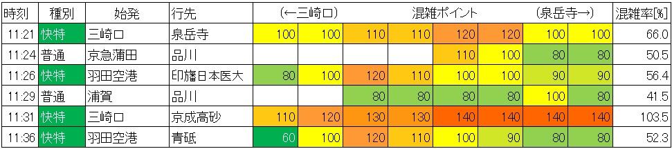 京急線混雑調査(休日日中時間帯、品川-北品川、上り)
