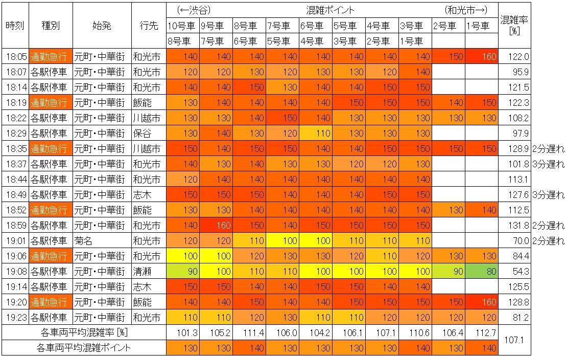 平日夕方ラッシュ時の副都心線の混雑状況(池袋→要町)