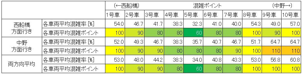 休日日中時間帯の東西線の混雑状況(大手町-日本橋、号車ごと集計)