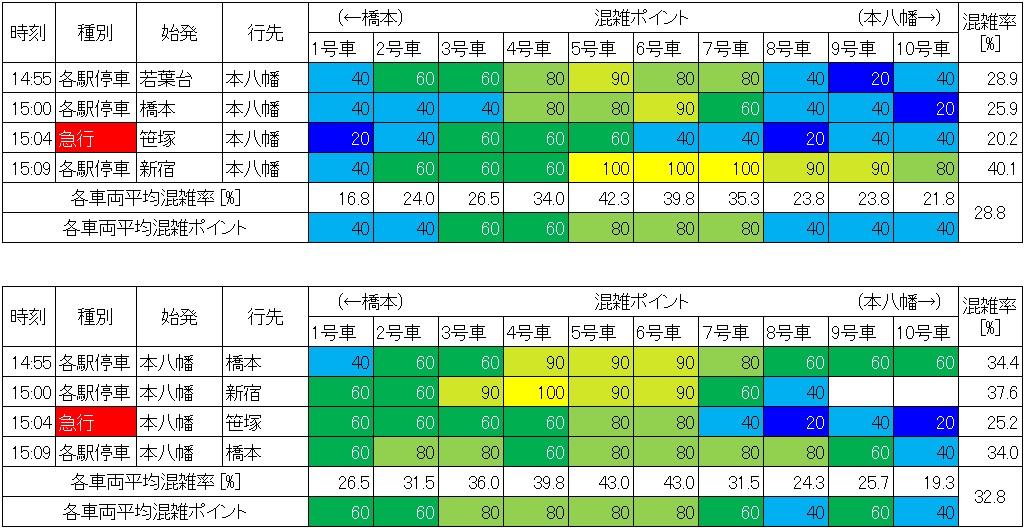 休日日中時間帯の都営新宿線の混雑状況(市ヶ谷-九段下、生データ)