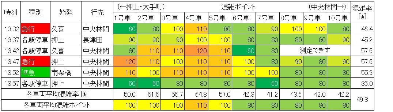 休日日中時間帯の半蔵門線の混雑状況(表参道→渋谷、生データ)