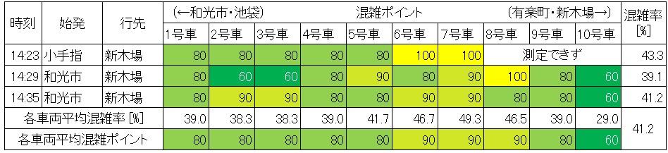 休日日中時間帯の有楽町線の混雑状況(永田町→桜田門、生データ)