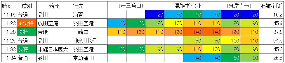 京急線混雑調査(休日日中時間帯、品川-北品川、下り)