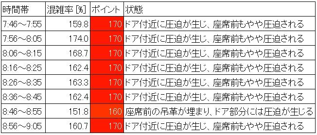 南北線混雑状況(平日朝ラッシュ時、駒込→本駒込、時間帯別)