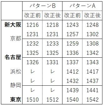 2020.3ダイヤ改正(東海道新幹線ひかり上り)