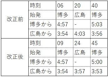 2020.3ダイヤ改正(東海道新幹線、山陽方面所要時間、上り)
