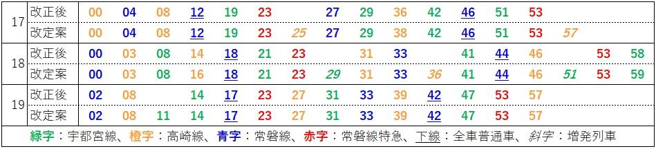 2020.3ダイヤ改正(上野東京ライン、東京発車時刻表、改定案)