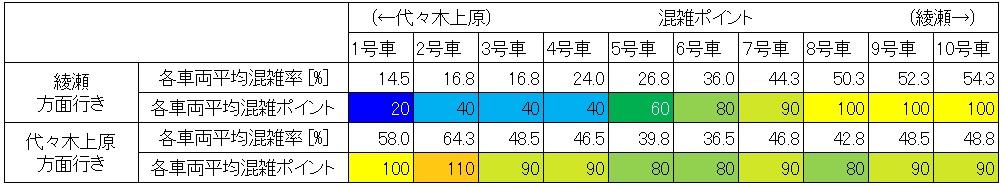 休日日中時間帯の千代田線の混雑状況(大手町-二重橋前、車両ごと)