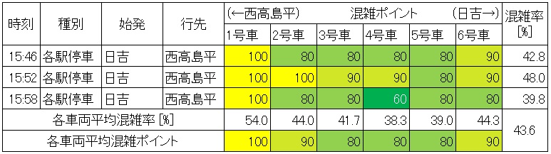 休日日中時間帯の三田線の混雑状況(日比谷→大手町、生データ)